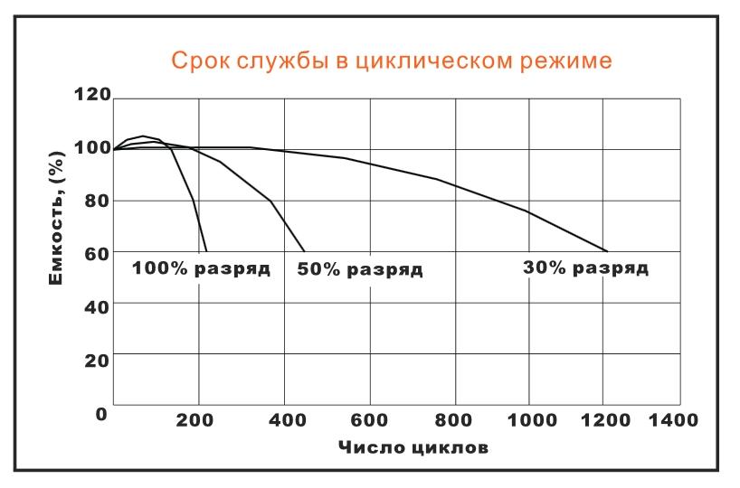 Расчётное количество циклов