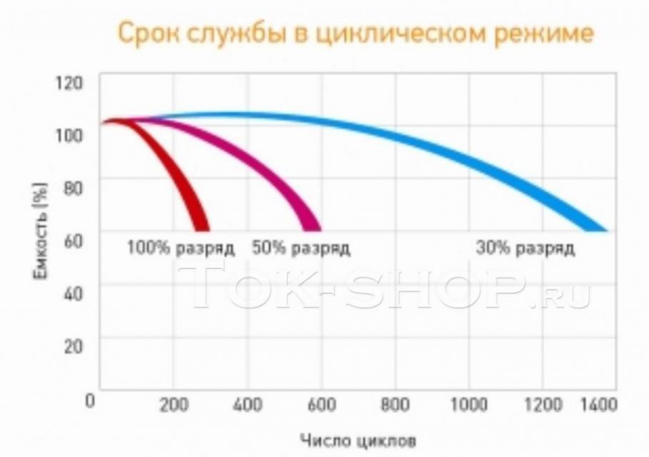 Delta HR 12-100 (AGM): 100 % DOD - 275 циклов, 50% - 575 циклов, 30% - 1325 циклов