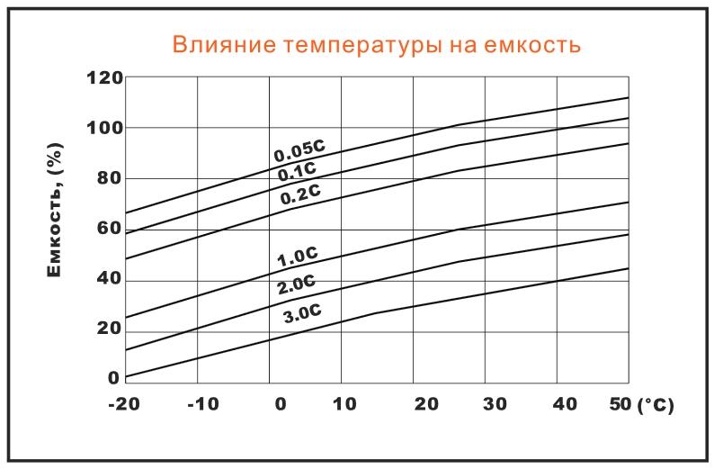 Влияние температуры на емкость аккумулятора