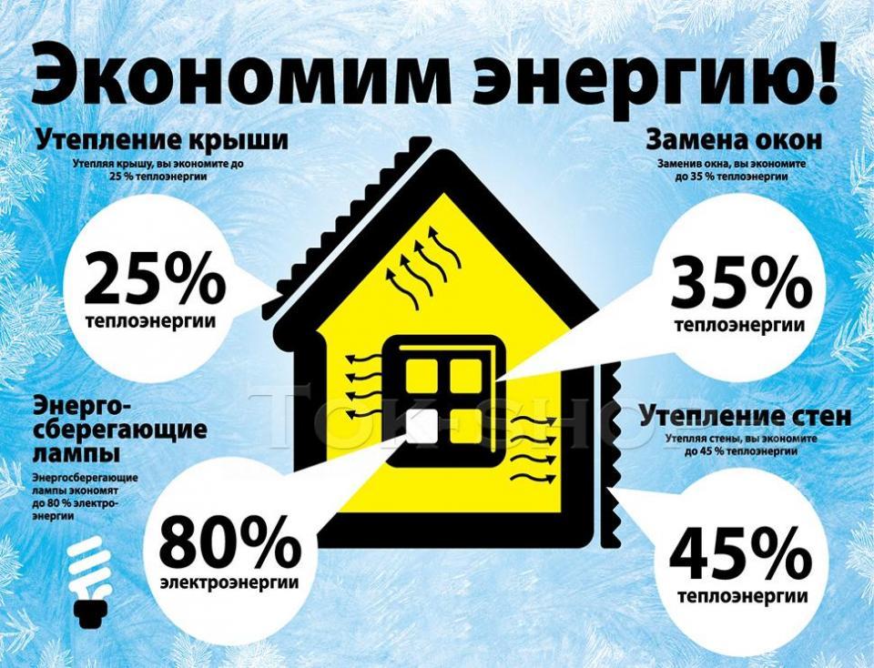 Экономия-электроэнергии