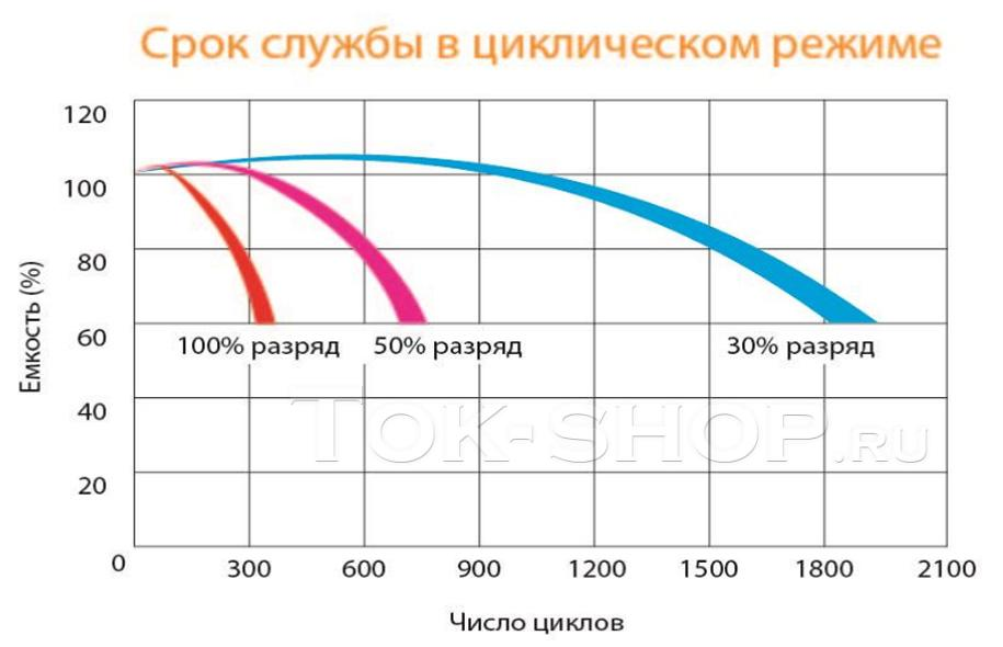 Delta GX 12-100 (GEL): 100% – 325 циклов, 50% – 700 циклов, 30% – 1850циклов
