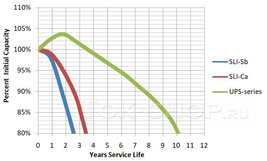 Срок жизни автомобильных батарей в ИБП
