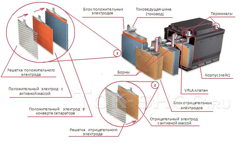 Принципиальная схема конструктива АКБ