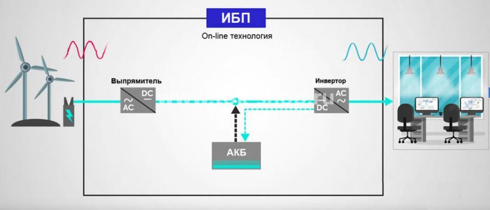 Технология двойного преобразования ИБП
