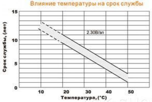 Срок службы АКБ в зависимости от темпераутры