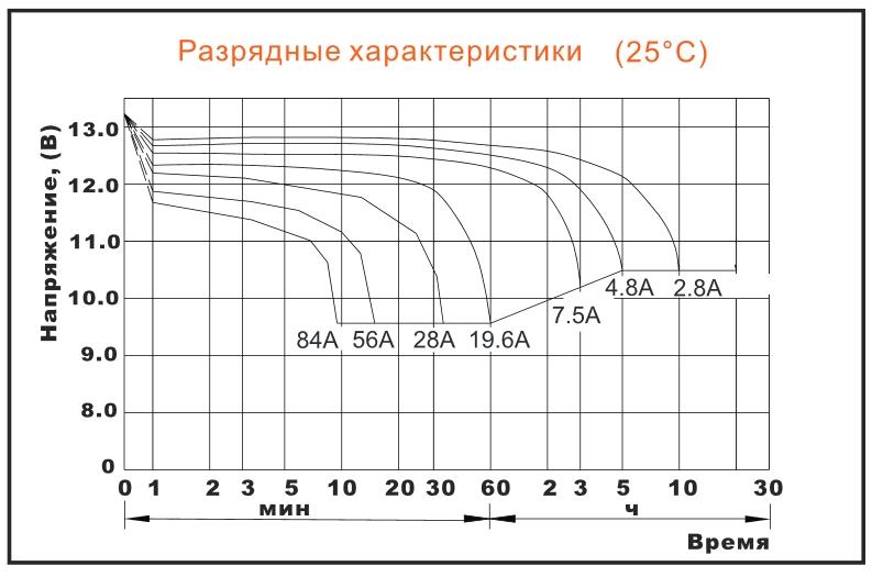 Разрядные характеристики ближайшего планируемого АКБ