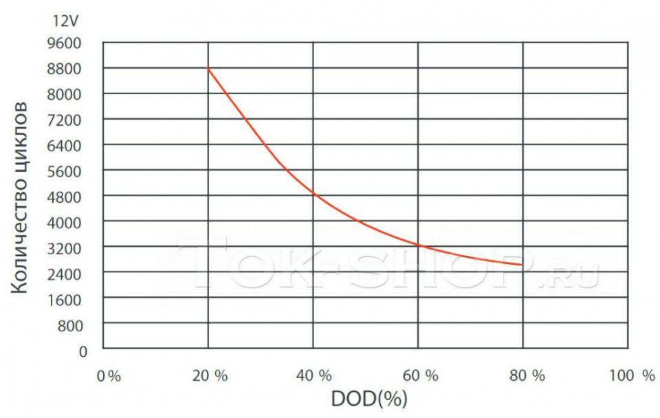 Цикличность карбоновых батарей