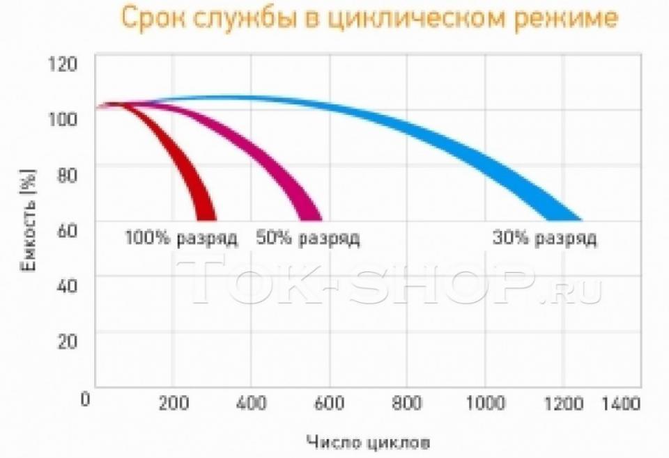 Delta DTM 12-200 L (AGM): 100% - 275 циклов, 50% - 550 циклов, 30% - 1200 циклов