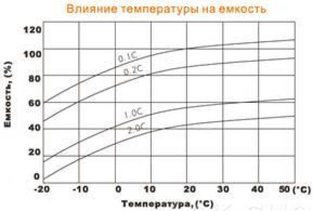 Ёмкость при различных температурах